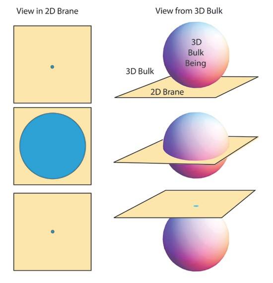 3d-sphere-2d-plane
